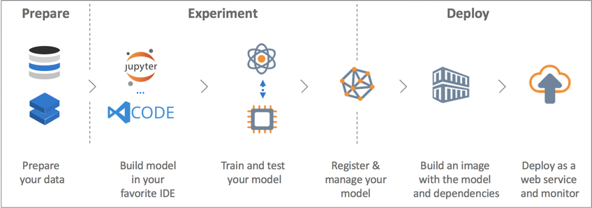 Creating a GPU container image for scoring with Azure Machine Learning