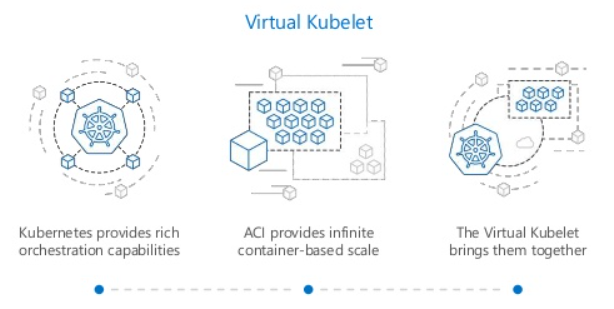 Virtual Node support in Azure Kubernetes Service (AKS)