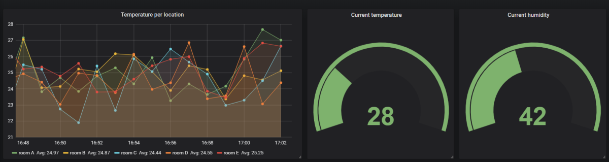 Dashboard your TimescaleDB data with Grafana
