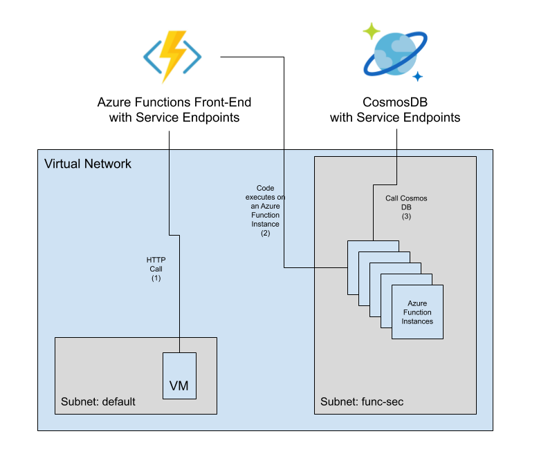 Securing access to and from Azure Functions