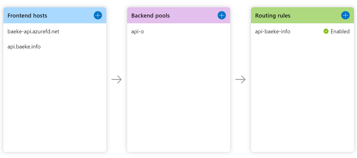 Publishing and securing your API with Kong and Azure FrontDoor