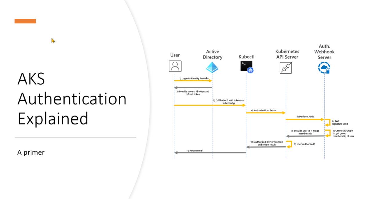 Azure Kubernetes Service authentication with AzureAD
