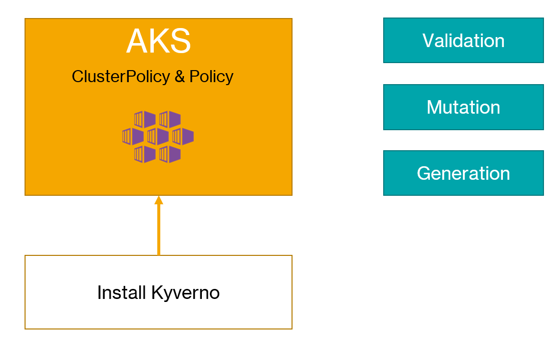 Using Kyverno for Kubernetes Policies